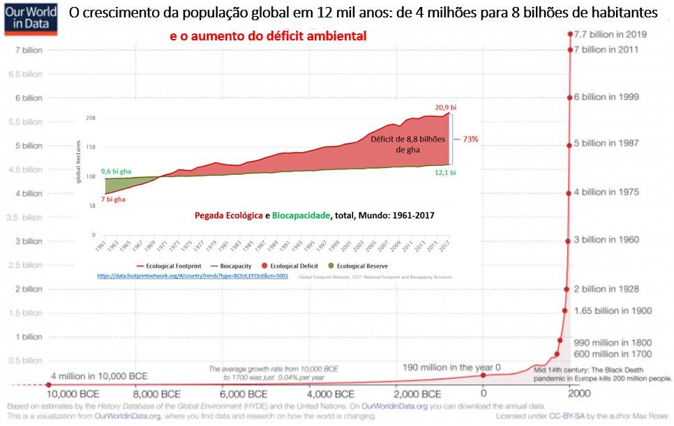 crescimento da população mundial em 12 mil anos