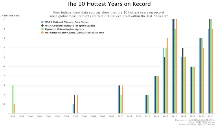 The 10 Hottest Years On