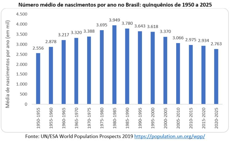 número médio de nascimentos por ano no Brasil