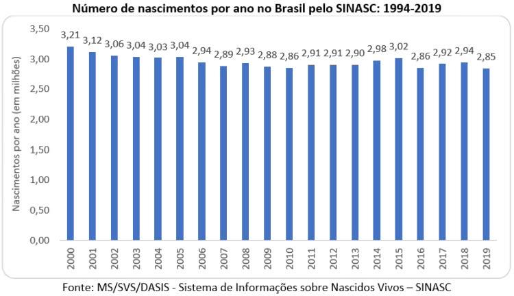 número da nascimentos por ano no Brasil pelo SINASC