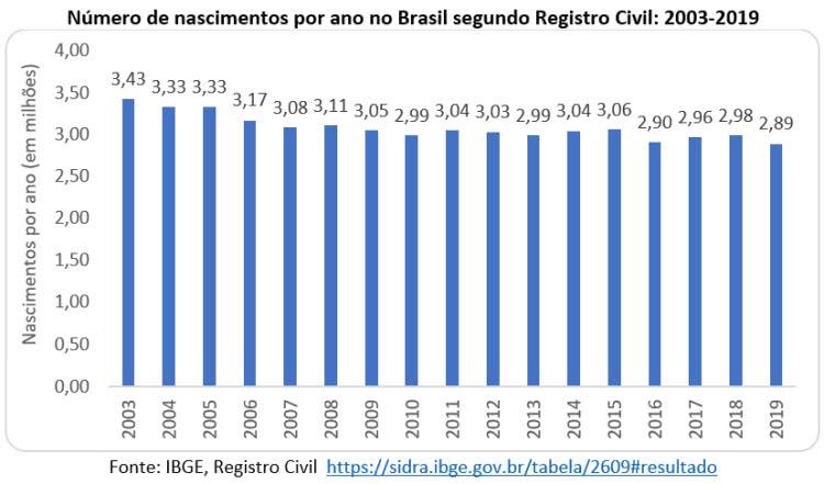 número de nascimentos por ano no Brasil segundo Registro Civil