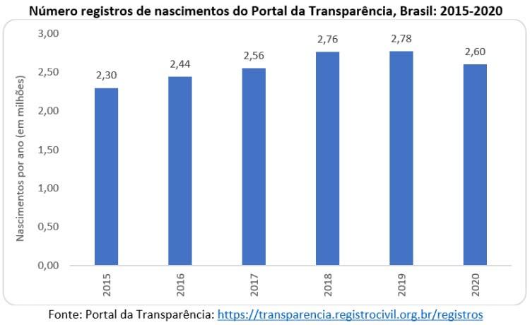 número de registros de nascimentos do Portal da Transparência, Brasil