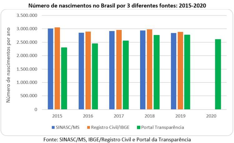 número de nascimentos no Brasil por 3 diferentes fontes