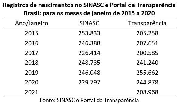 número de nascimentos para os meses de janeiro entre 2015 e 2020 para o SINASC e de 2015 a 2021 no Portal da Transparência