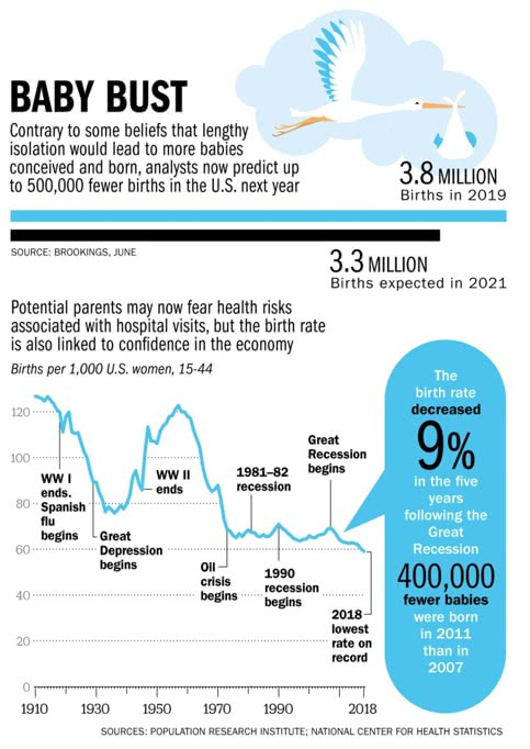 queda da natalidade nos EUA