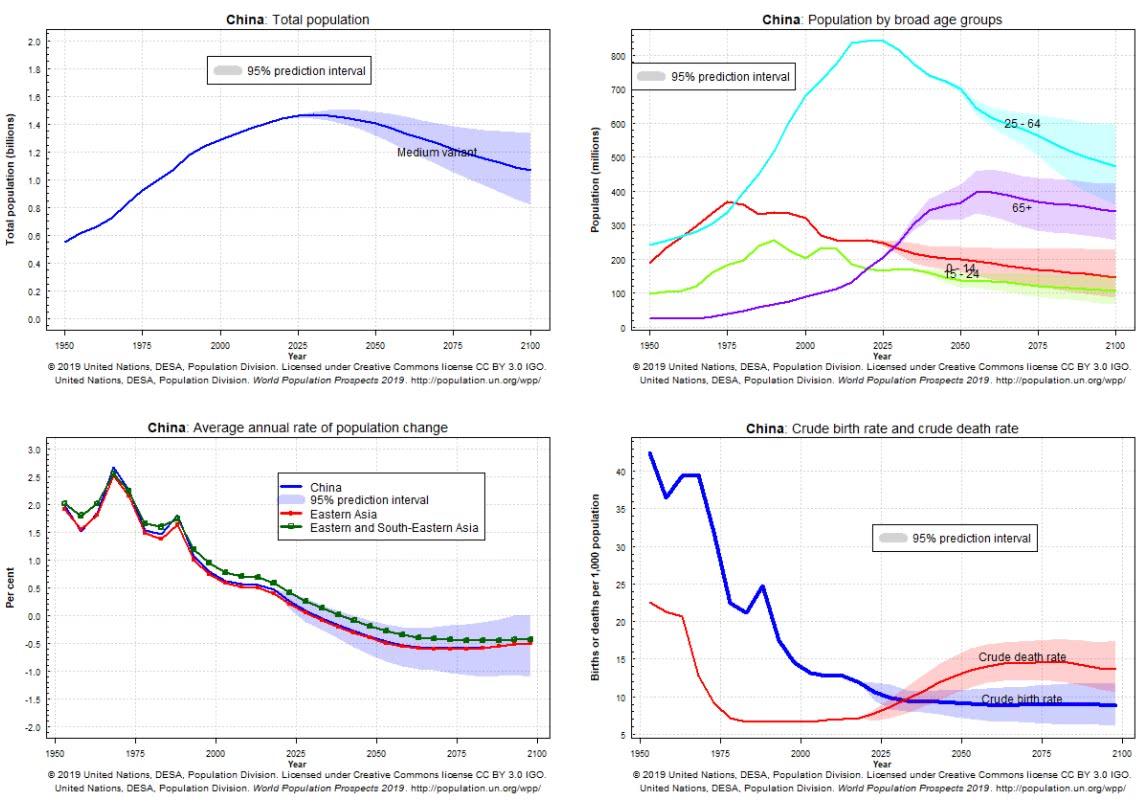 demografia da China
