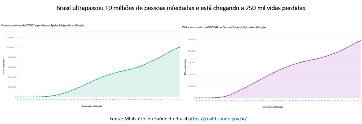 brasil pandêmico