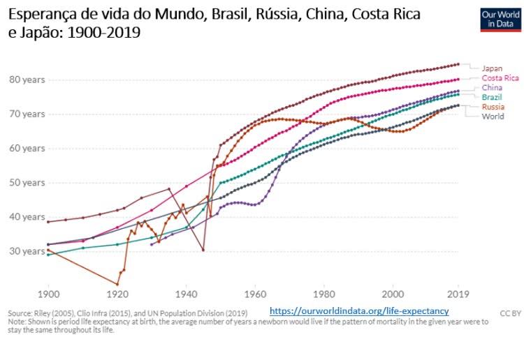 esperança de vida no mundo