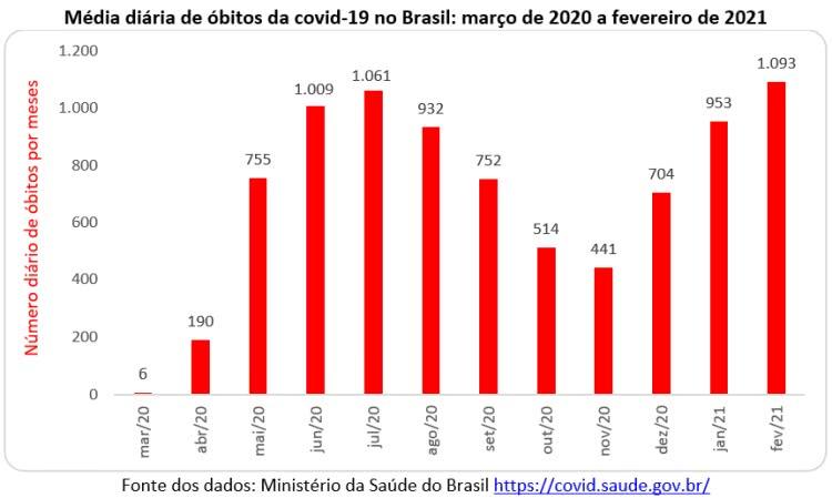 média diária de óbitos da covid-19 no Brasil
