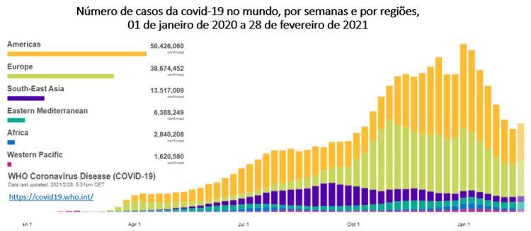gráfico abaixo da OMS mostra que o pico de casos ocorreu na semana de 04 a 10 de janeiro de 2021