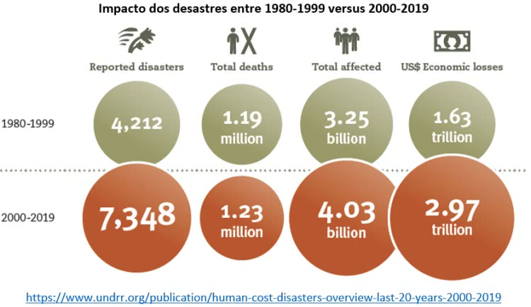 impactos crescentes dos desastres ambientais