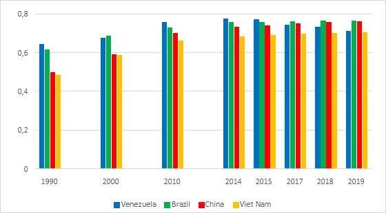 idh do brasil china venezuela e vietnã em 2019