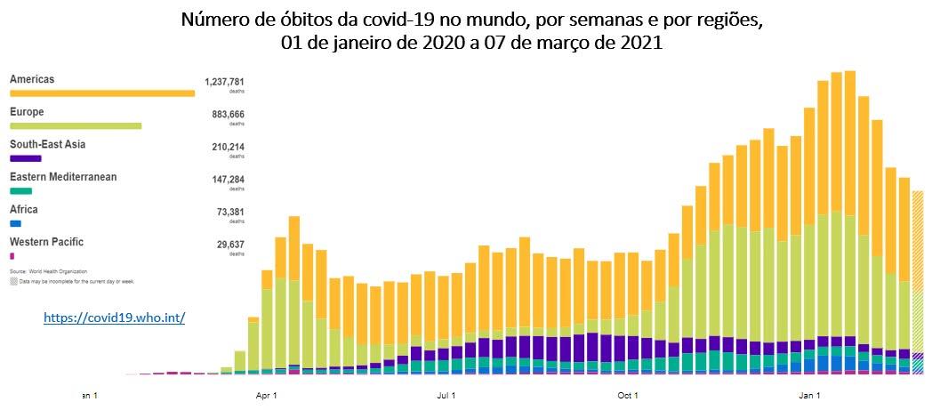 número de óbitos da covid 19 no mundo