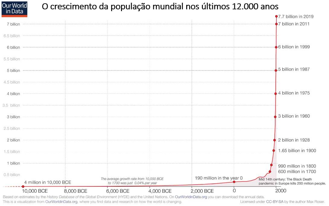 crescimento da população mundial nos últimos 12 mil anos