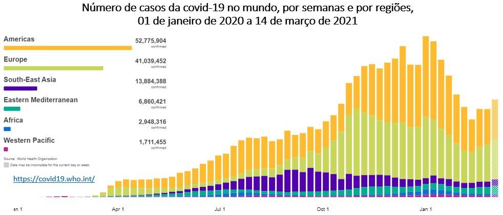 números de casos de covid 19 no mundo