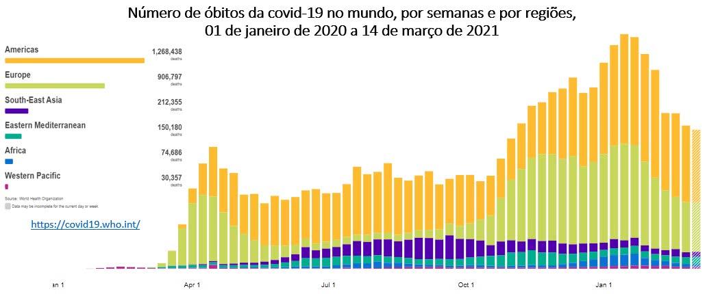números de mortes de covid 19 no mundo