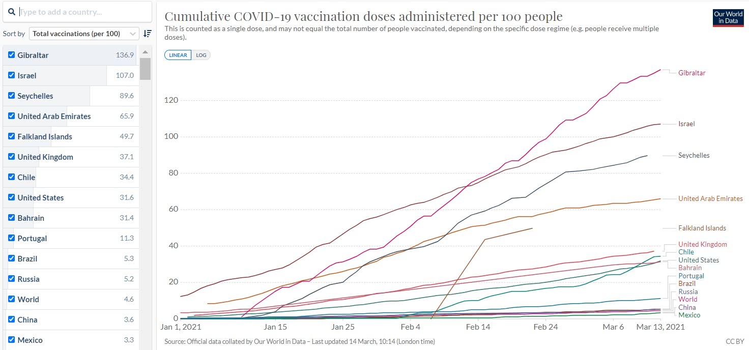 vacinação contra de covid 19 no mundo