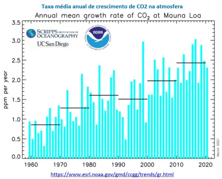 taxa média anual de crescimento de co2 na atmosfera