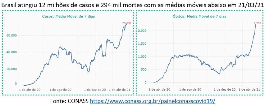 casos e mortes por covid 19 no brasil