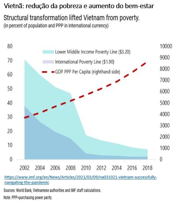 vietnã redução da pobreza e aumento do bem estar