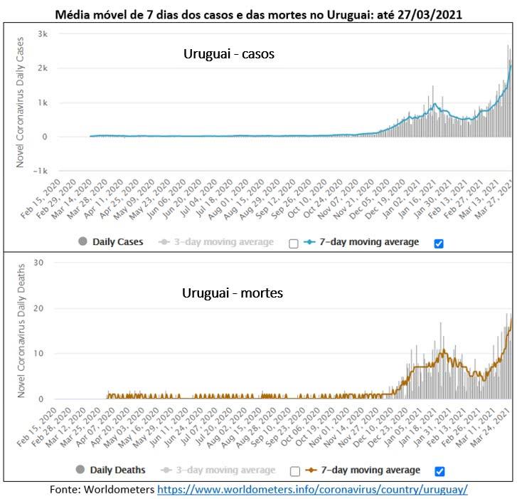 média móvel de casos e de mortes no uruguai