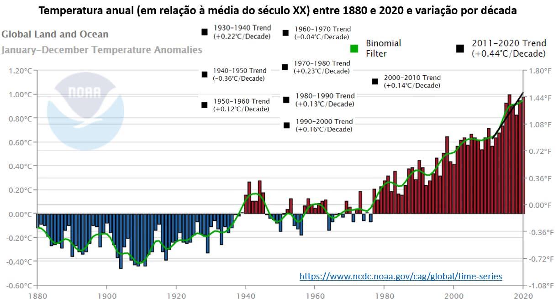 temperatura anual entre 1880 e 2020