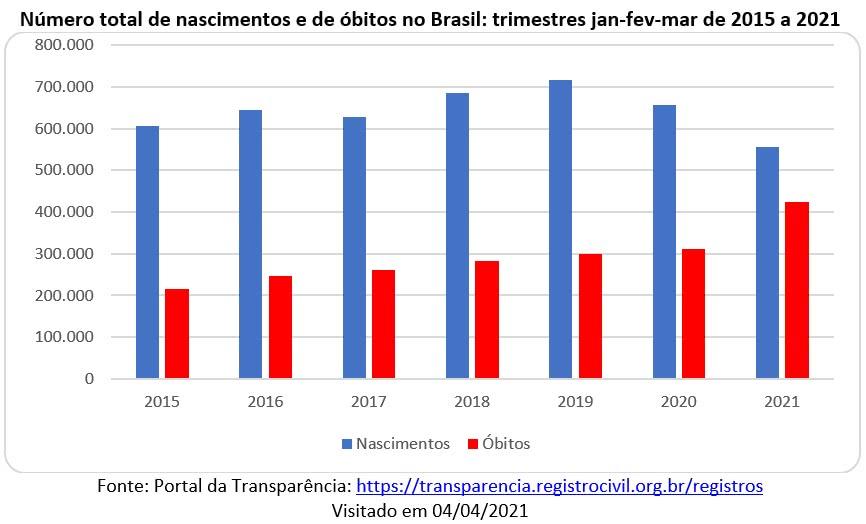 número total de nascimentos e óbitos no brasil