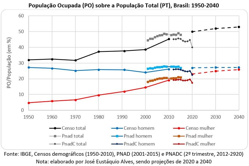 210409a população ocupada sobre a população total brasil