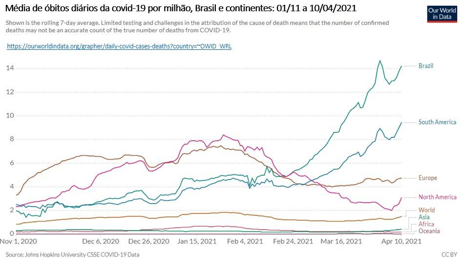 média de óbitos diários da covid 19 por milhão, brasil e continentes