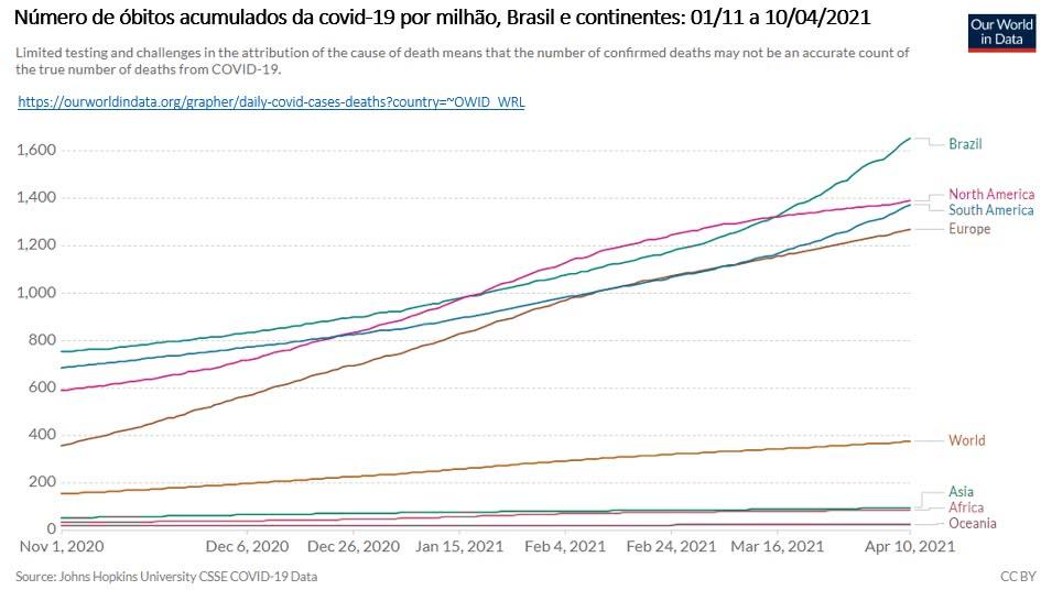 número de óbitos acumulados de covid 19 por milhão, brasil e continentes
