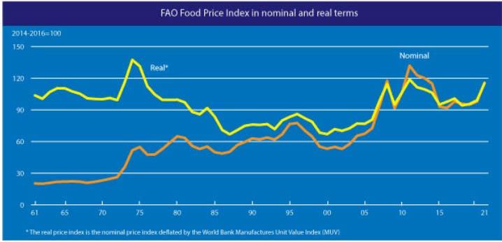 Índice de preços de alimentos da fao