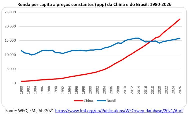 renda per capita a preços constantes china e brasil