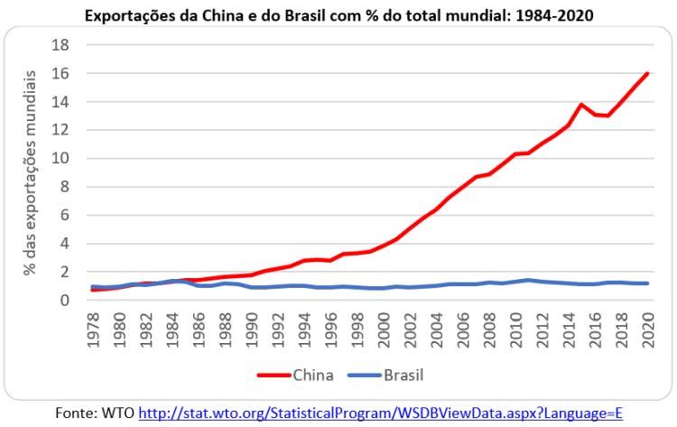 exportações da china e brasil % mundial