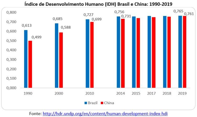 índice de desenvolvimento humano idh china e brasil