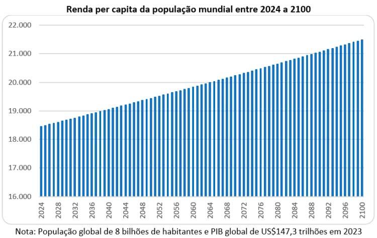 renda per capita da população mundial entre 2024 e 2100