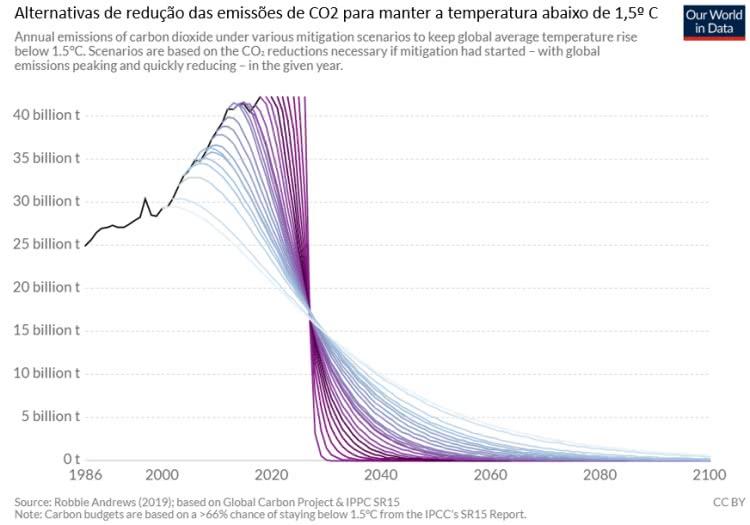 alternativas de redução das emissões de co2