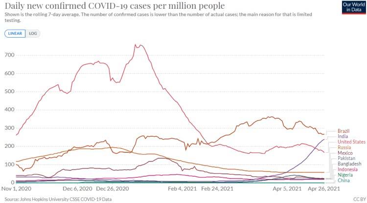210428b casos diários de covid 19 por milhão para os 10 países mais populosos do mundo