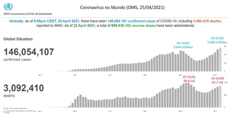 210428e coronavísus no mundo