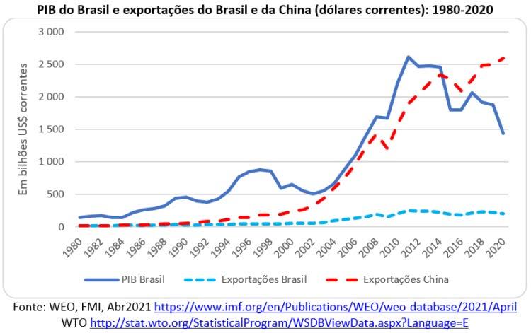 pib do brasil e exportações do brasil e da china