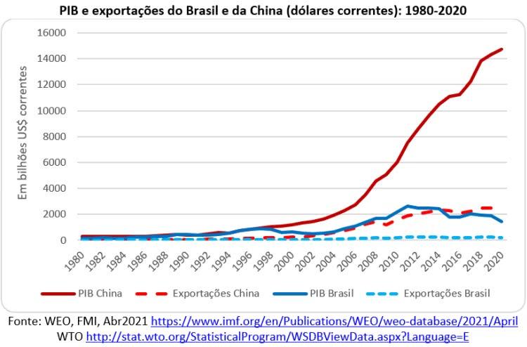 pib e exportações do brasil e da china