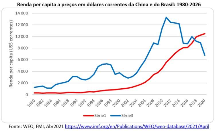 renda per capita a preços em dólares correntes da china e do brasil