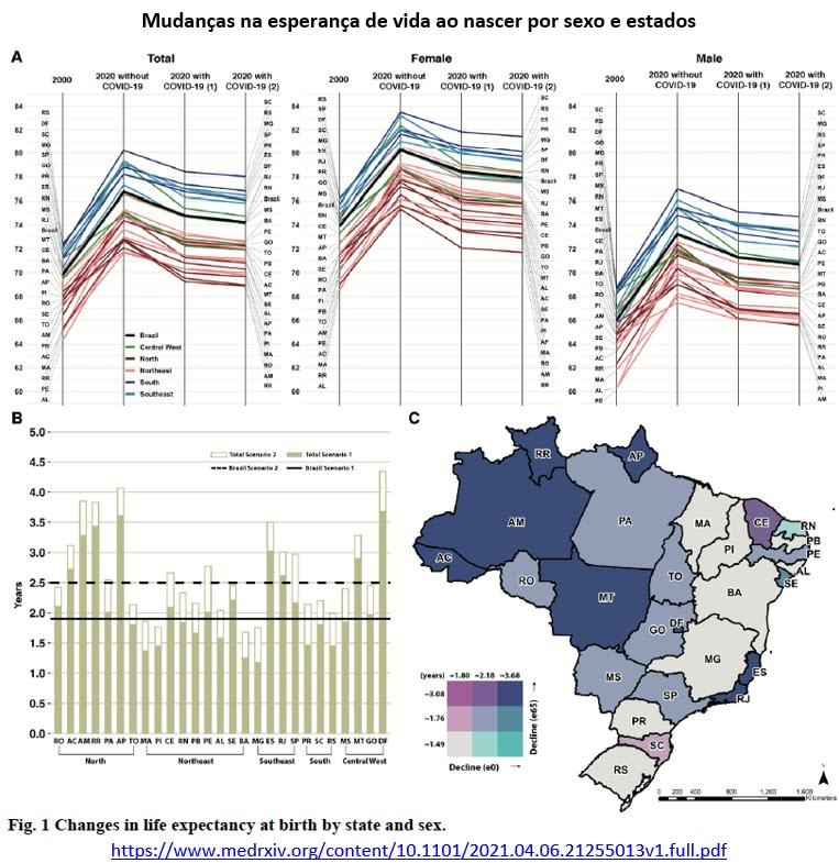 mudanças na esperança de vida ao nascer por sexo e estados