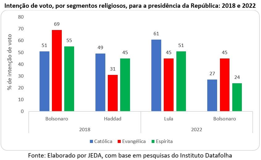 intenção de voto por segmentos religiosos para 2022
