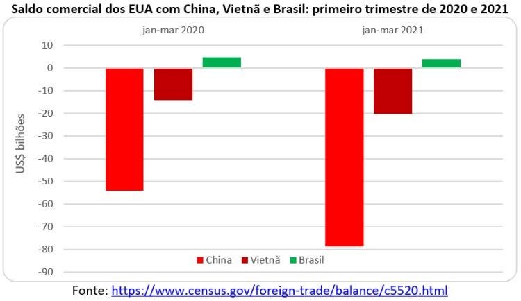 saldo comercial dos eua com china vietnã e brasil