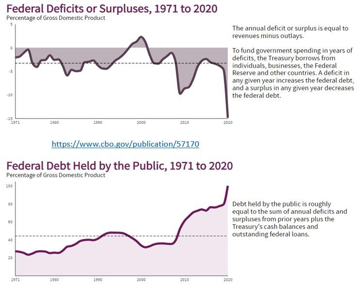deficit fiscal dos eua