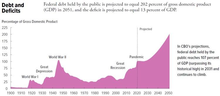 deficit e divida pública dos eua