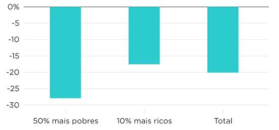 queda na renda do trabalho no brasil