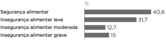 efeitos da pandemia na alimentação do brasileiro
