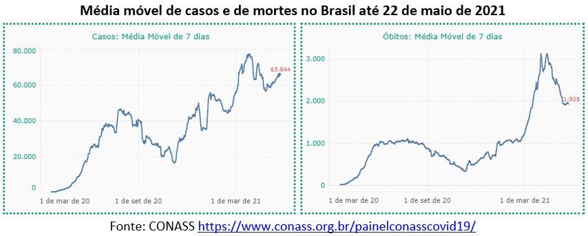 covid 19 média móvel de 7 dias dos casos e das mortes no brasil