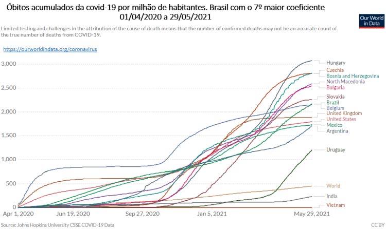 óbitos acumulados da covid 19 por milhão de habitantes no brasil